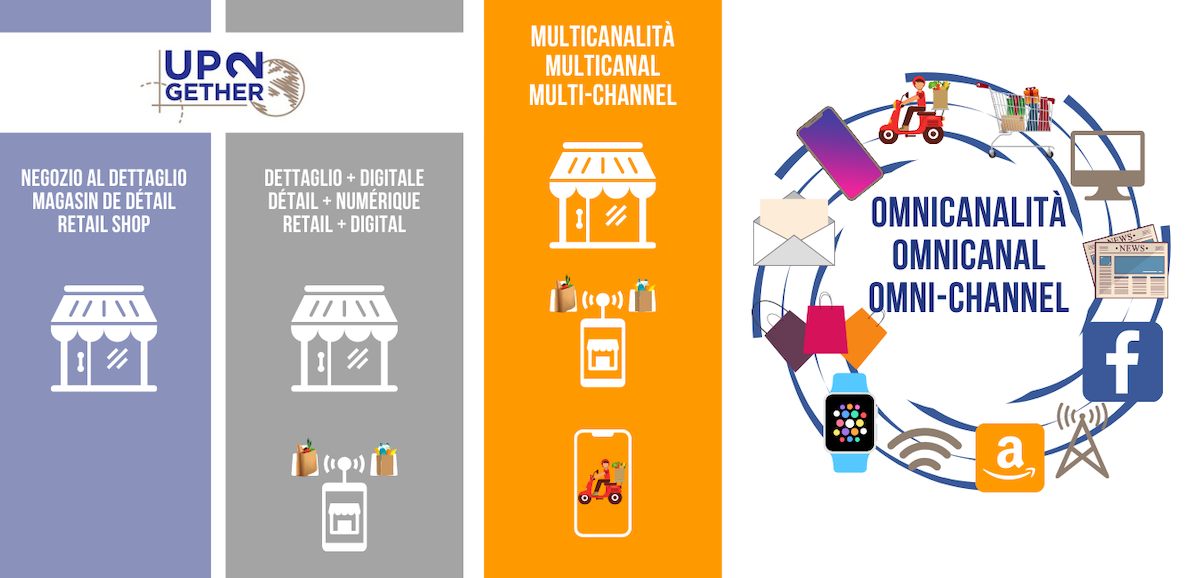 UP2gether Digital Export manager propone l'omnicanalità